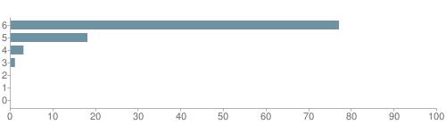 Chart?cht=bhs&chs=500x140&chbh=10&chco=6f92a3&chxt=x,y&chd=t:77,18,3,1,0,0,0&chm=t+77%,333333,0,0,10|t+18%,333333,0,1,10|t+3%,333333,0,2,10|t+1%,333333,0,3,10|t+0%,333333,0,4,10|t+0%,333333,0,5,10|t+0%,333333,0,6,10&chxl=1:|other|indian|hawaiian|asian|hispanic|black|white